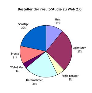 Schaubild Verteilung Besteller Web-2.0-Studie