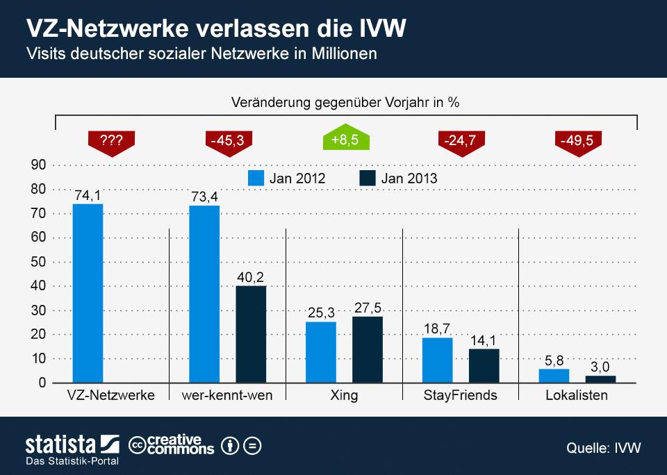 Infografik - Sterben deutscher Netzwerke 2013