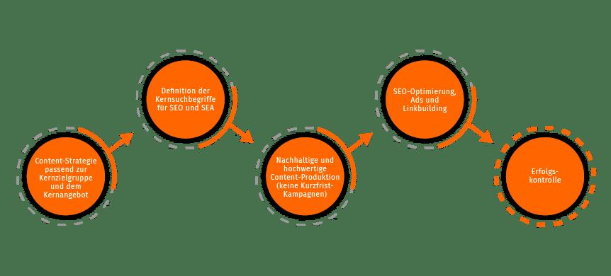 Content-Strategie passend zur Kernzielgruppe und dem Kernangebot. Definition der Kern-Suchbegriffe für SEO und SEA. Nachhaltige und hochwertige Content-Produktion (keine Kurzfrist-Kampangen). SEO-Optimierung, Ads und Linkbuilding. Erfolgskontrolle.