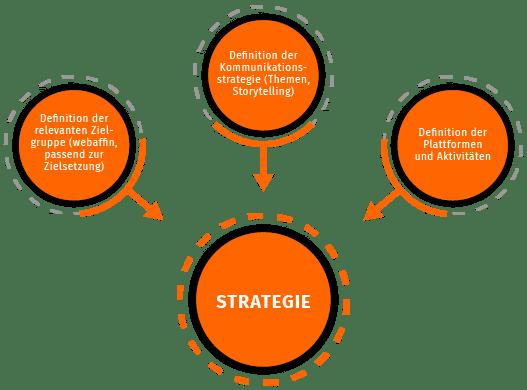 Strategie, bestehend aus: Definition der relevanten Zielgruppe (webaffin, passend zur Zielsetzung), Definition der Kommunikations-Strategie (Themen, Storytelling), Definition der Plattformen und Aktivitäten